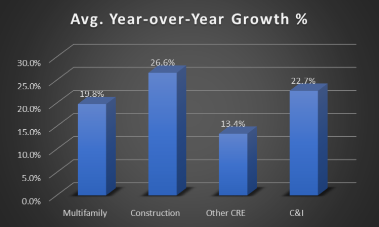 Average Year over Year Growth