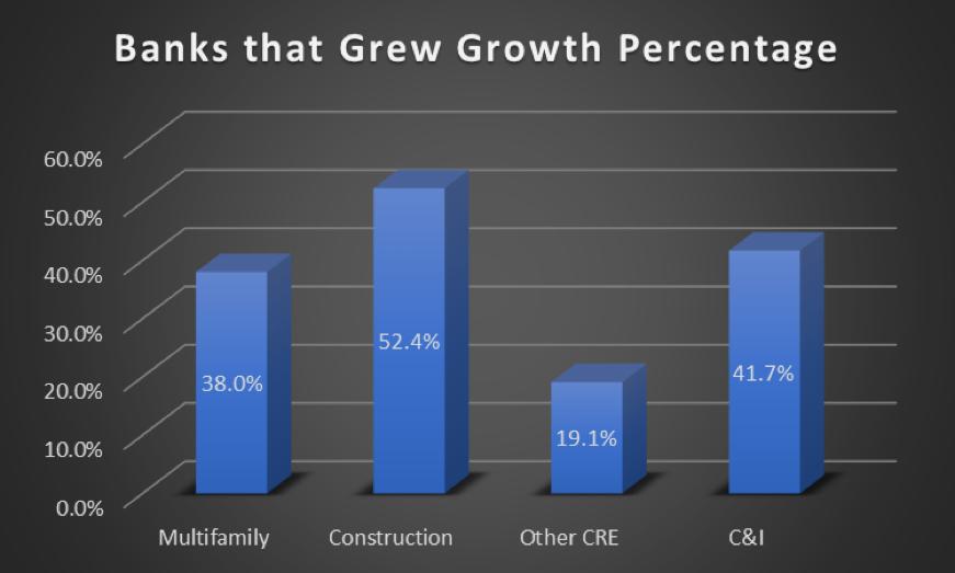 Banks that grew Growth Percentage