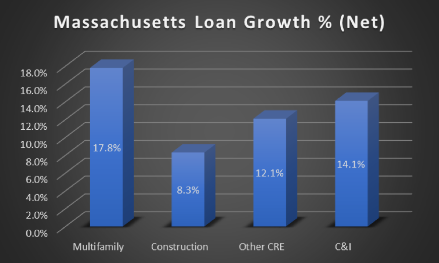 MA Loan growth percentage